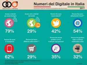 infografica con alcuni numeri del digitale in italia 2017