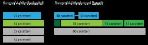 infografica rappresentante i campi ed il numero dei caratteri dei nuovi annunci adwords estesi