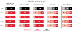 grafico chiamate e sms su base giornaliera, settimanale e mensile in paesi emergenti
