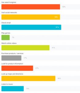 grafico con le attività svolte dal mobile tanto spesso quanto dal pc - google consumer barometer