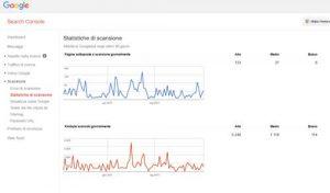 screenshot google search console crawling budget