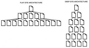 schema strutture siti web flat vs deep