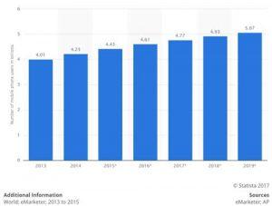 grafico crescita utenti mobile dal 2013 al 2019